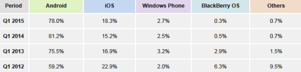 Mobile Phone MarketShare 2015