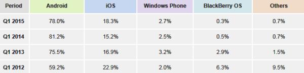 Mobile Phone MarketShare 2015