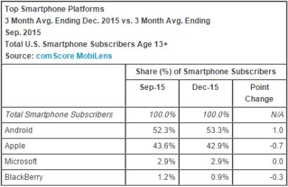 Smart Phone Stats dec 2015