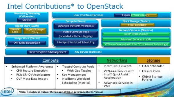 intel-open-stacksummitsessionnov13final-10-638