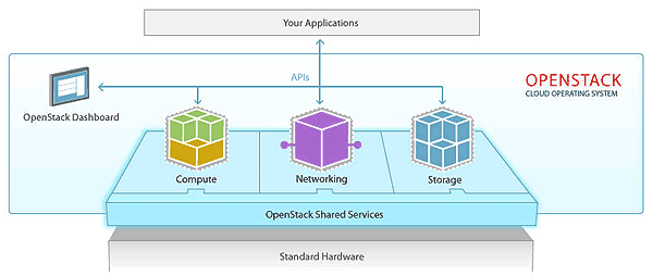 OpenStack Image 1