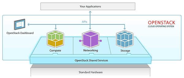 OpenStack Image 1