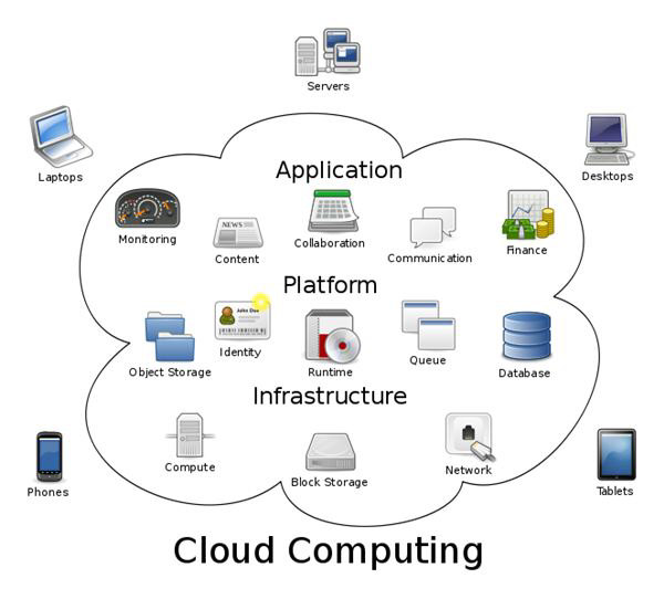 Cloud Infra