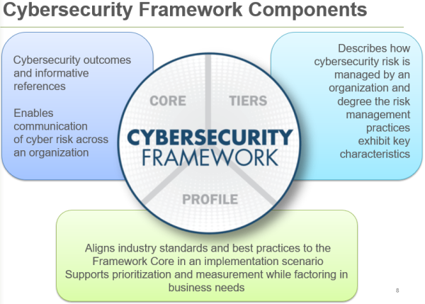 NIST Cyber Security Framework 3 Areas
