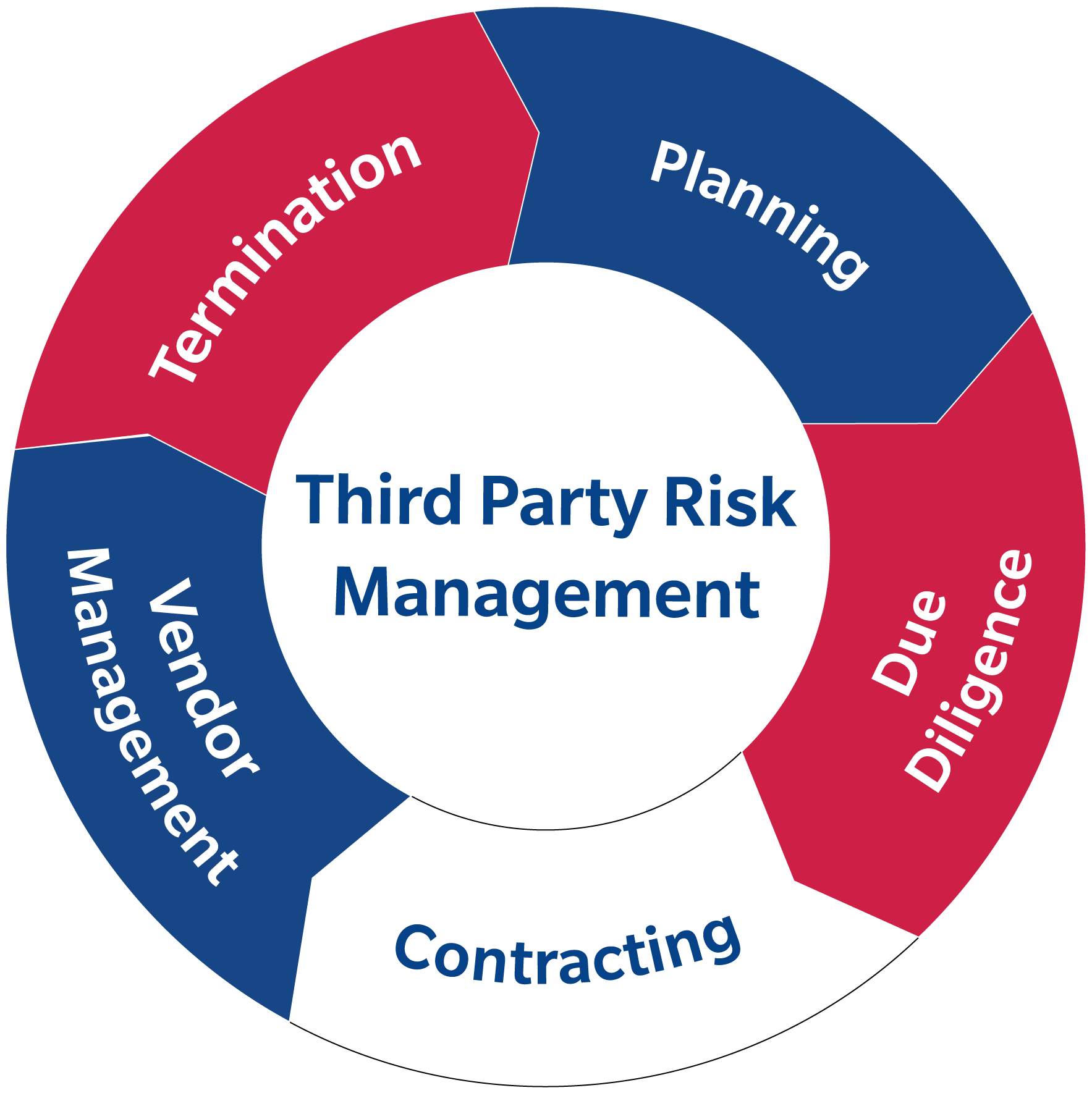 third-party-risk
