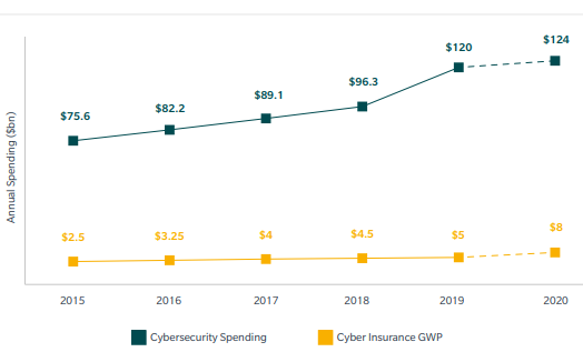 Cyber Security Spending Greatly Outpaces Cyber Insurance Spending 2019