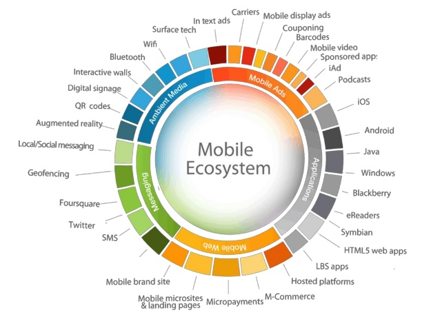 Mobile Ecosystem 2019