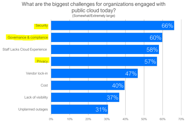 Public Cloud Challenges Influencers Survey LogMonitor 2019