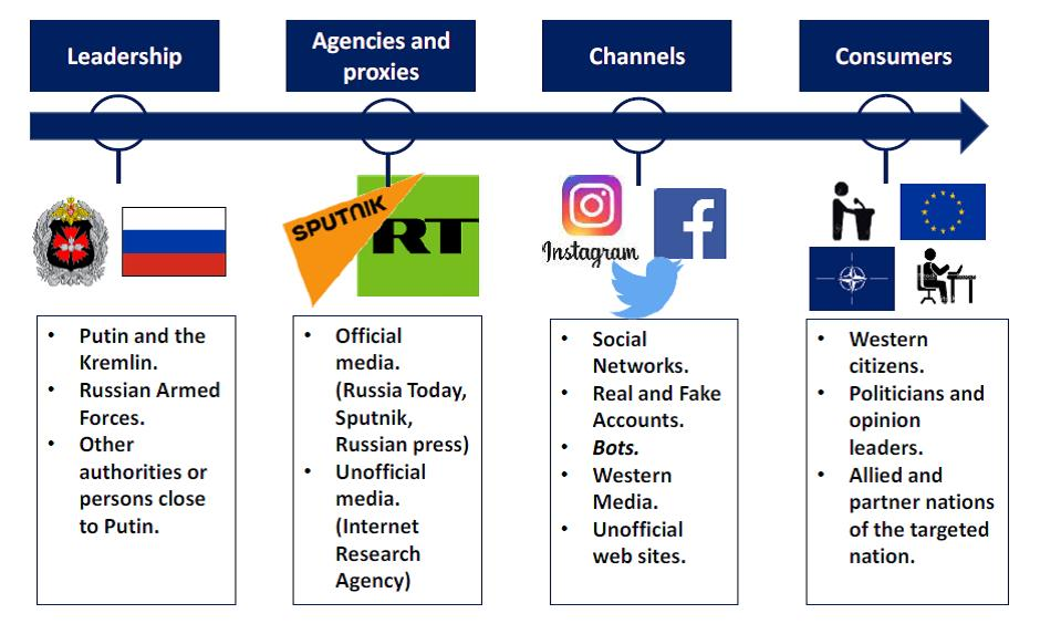 Purported Russian Disinformation Flow